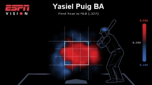 puig heat map